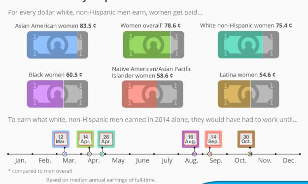 The Wage Gap