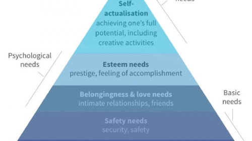 Pyramid of Maslow: How This Proven Model Will Make Your Articles Triumph Easily
