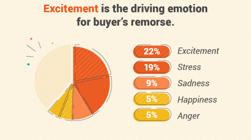 Survey Finds Most Americans Are Emotional Shoppers