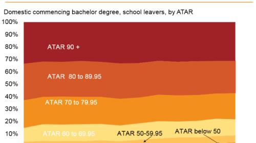 Does Atar Matter?