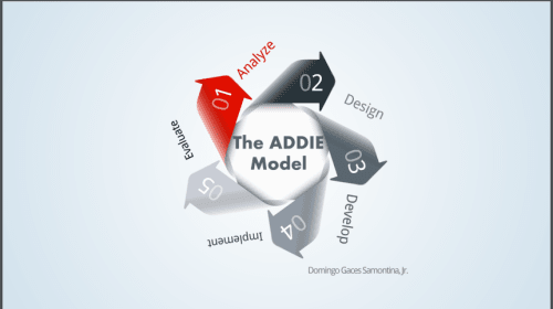 The ADDIE Model: How to design a training manual/module on one topic in your area of specialization using the ADDIE model.