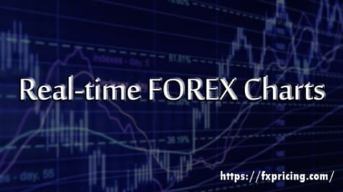 Best Forex charts and widgets provider for Trading
