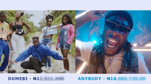 You Won't Believe How Much Money These 7 Music Videos Made The Artistes.