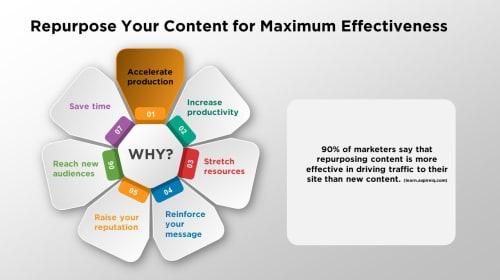 Repurpose Your Content for Maximum Effectiveness