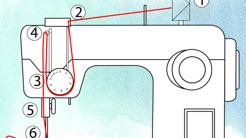 How to Thread a Sewing Machine Correctly