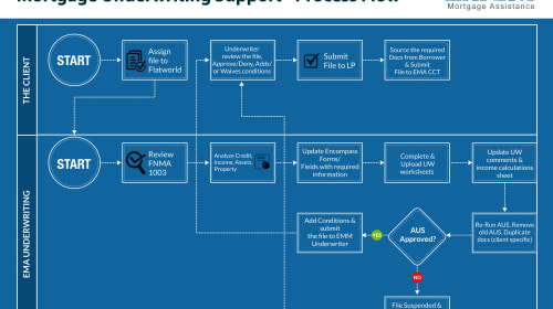 How mortgage automation streamlines mortgage underwriting