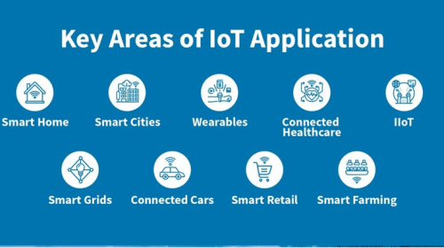 4 Outstanding projects in that represent the IoT domain the most