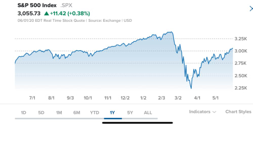 Are US Stocks Cheap Today?