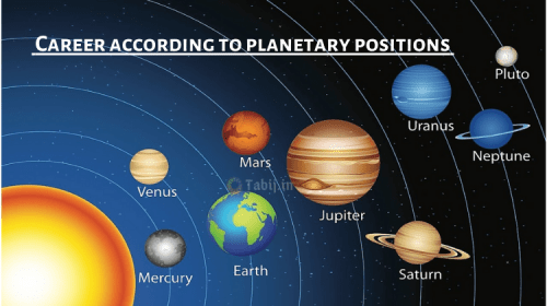 Career according to planetary positions in astrology