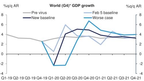 Economic impact of the COVID-19 in 2021