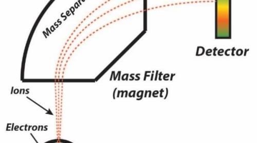 Mass Spectrometer Market Progresses for Huge Profits During 2018-2027