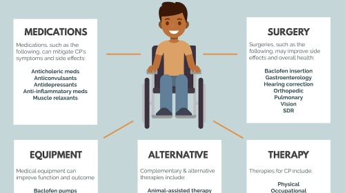 Cerebral Palsy - Surgical Treatment for Children