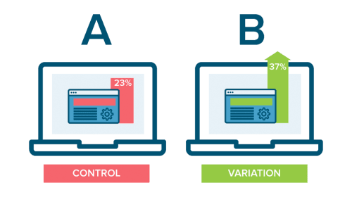 Who Needs A/B Tests and Why?