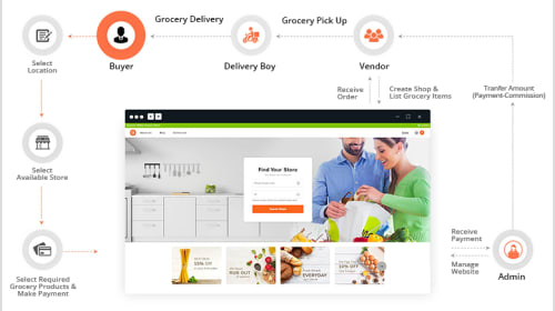 Important Features That Your Online Grocery Store Must Have
