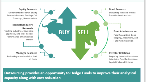 Hedge Fund Operations Outsourcing: How does it work?