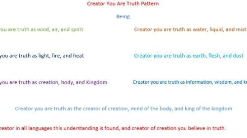 Creator Awareness in Seven Days
