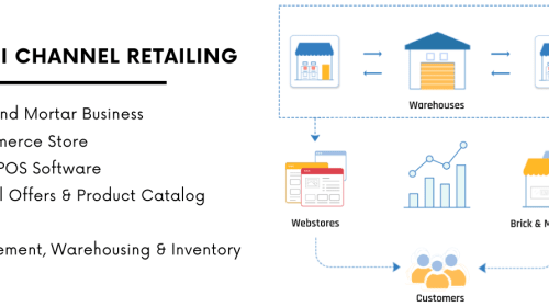 The Future of Retail – Omni-Channel Retailing