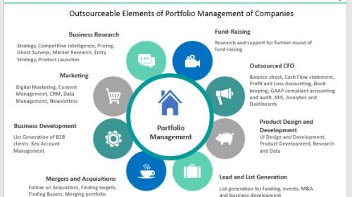 Financial Portfolio Management Services for Institutional Investors