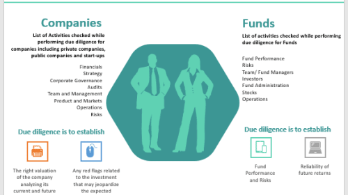 Due Diligence of Companies and Funds- An Introduction
