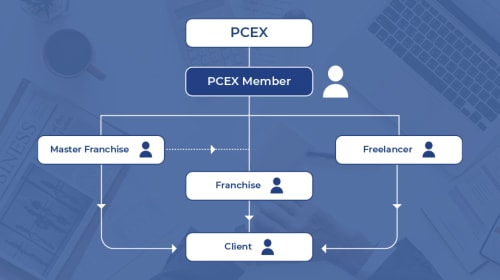 Difference between PCEX Member's Master Franchise, Franchise, and Freelancer Explained