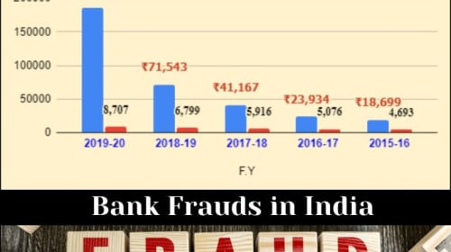 Bank Frauds In India /Financial Frauds In India 2020