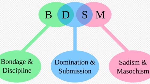 What Does Submissive/Dominant Mean Sexually?