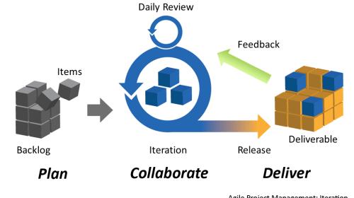 Benefits of following Agile Methodology