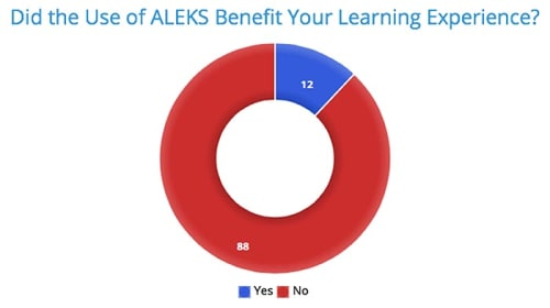 ALEKS: The Worst Online Learning Program