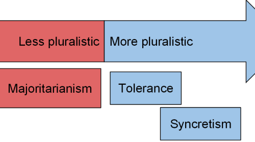 Pluralism in the Eyes of Gray and Asian Cultures