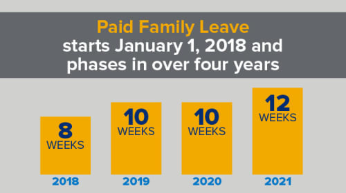 Why Paid Family Leave Is Needed In New York State