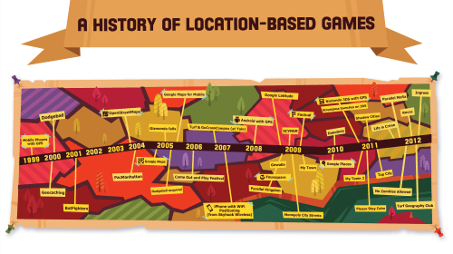 Location Based Gaming