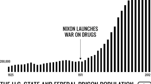 The War on Drugs: A Failed Policy