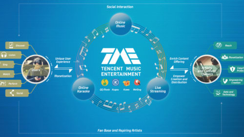There Are Two Big Mountains on the Back of Online Music. How Can Tencent Music Break?