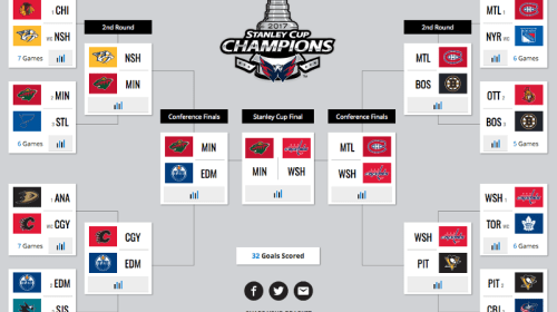 Predicting the First Round of the NHL Playoffs