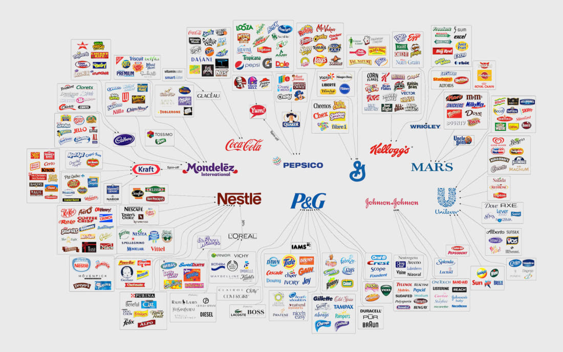 Companies That Control the Food Industry