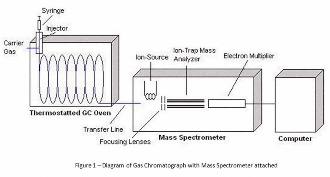 G is for Gas Chromatography/Mass Spectrometry (GCMS)