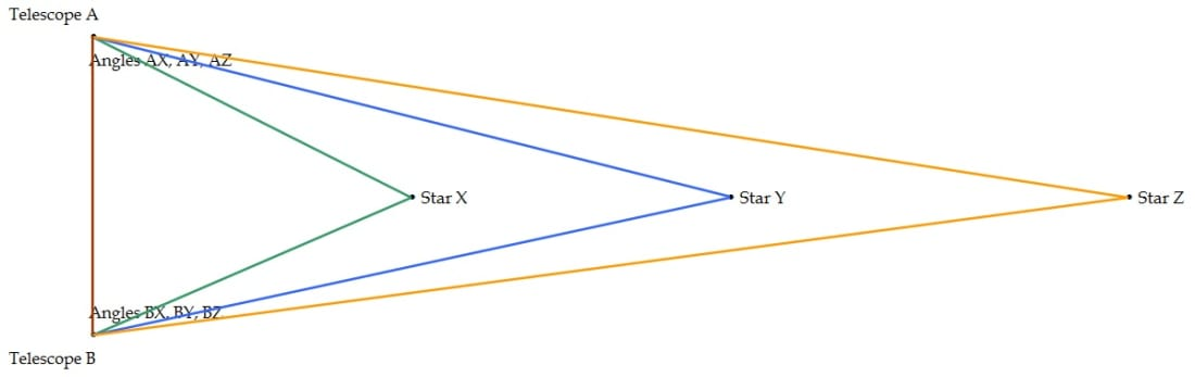 Triangulation for more accurate measurements