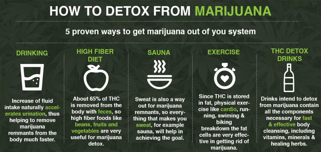 Best Natural Way To Detox