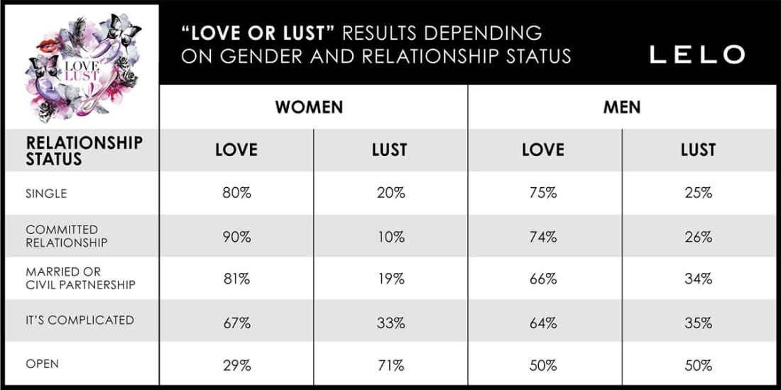 Research via LELO