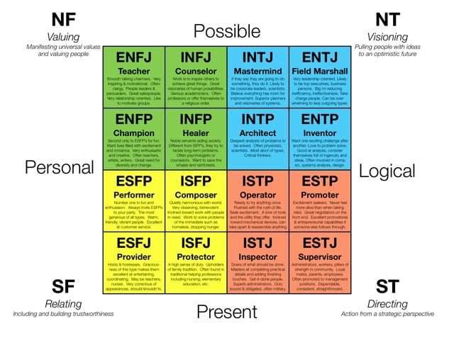 Jung's psychology typology as expanded by the Myer Briggs system (image from here)