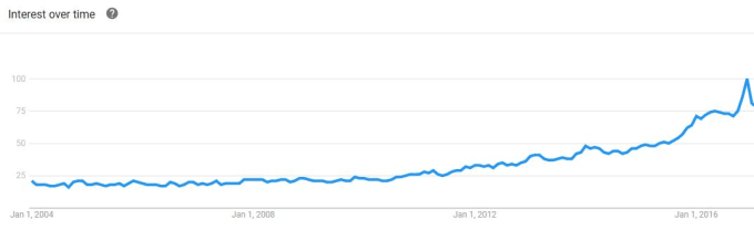 Courtesy Of Google Trends