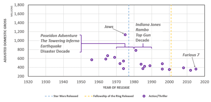 Action/Thriller Films in the ADG Top 200, 1921-2017