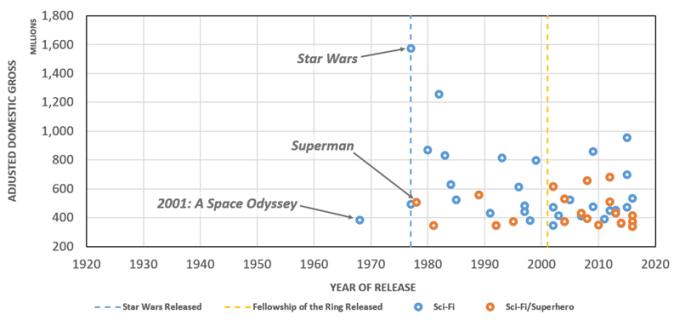 Sci-Fi Films in the ADG Top 200, 1921-2017
