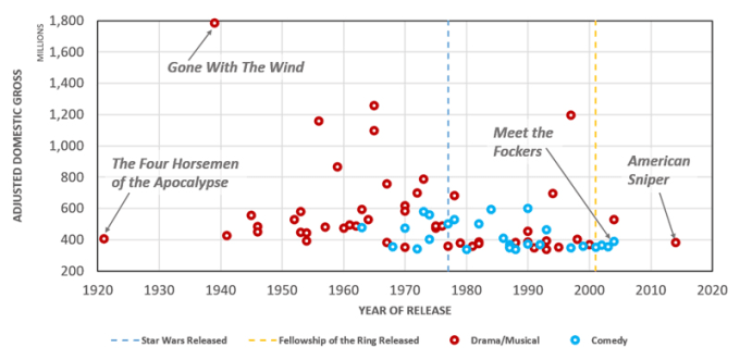 Drama & Comedy Films in the ADG Top 200, 1921-2017