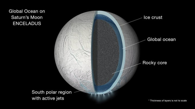 Graphic depicting the interior of Enceladus. Image by NASA/JPL-Caltech