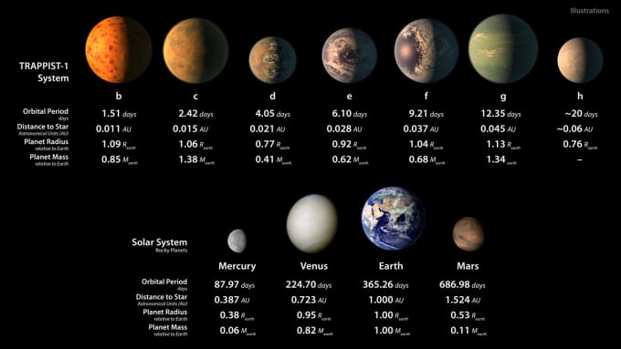 Artist's conception of the seven known Earth-sized planets in the TRAPPIST-1 system, compared to the inner planets of our Solar System. Image by NASA/JPL-Caltech