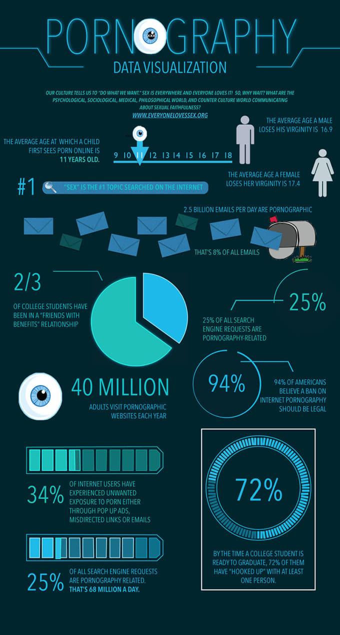 Porn Internet Data