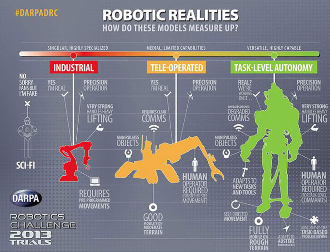 Darpa robotic realities infographic