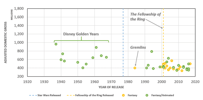 Fantasy Films in the ADG Top 200, 1921-2017