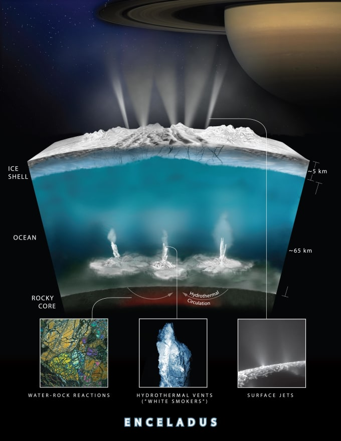 Illustration depicting what scientists now think the ocean of Enceladus looks like. Image Credit: NASA/JPL-Caltech/Southwest Research Institute